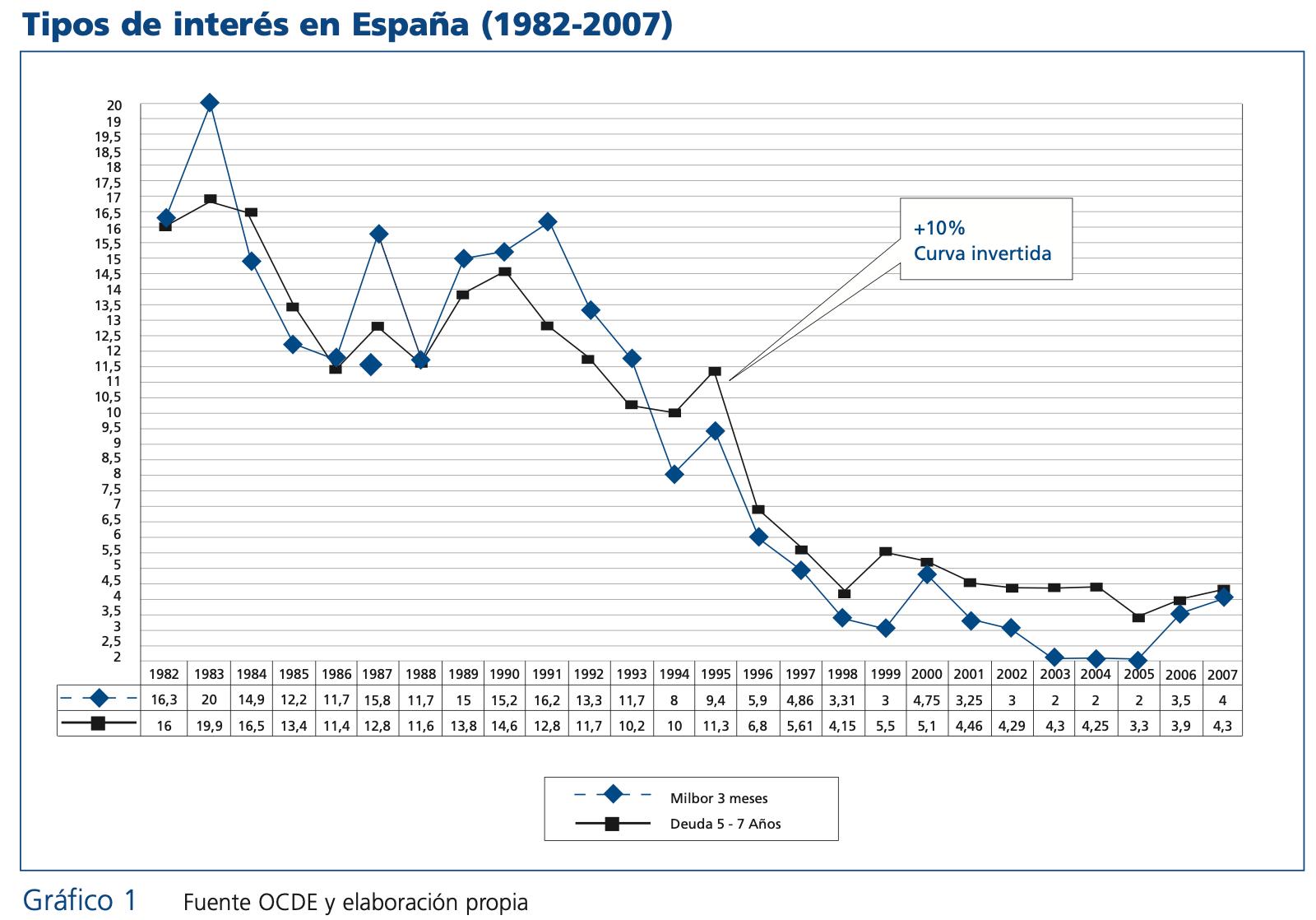 grafica del tipo de interes en españa desde 1982 a 2007