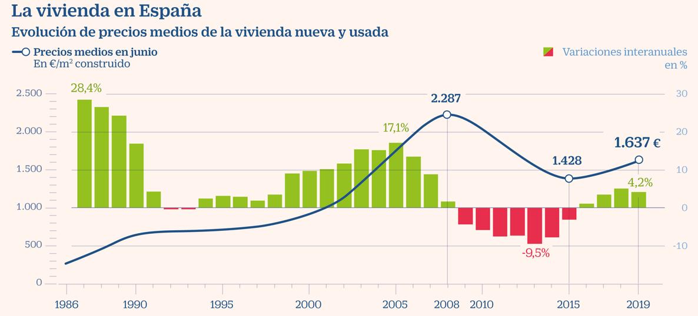 grafica con las variaciones de precios por metro cuadrado en españa desde 1986 a 2019