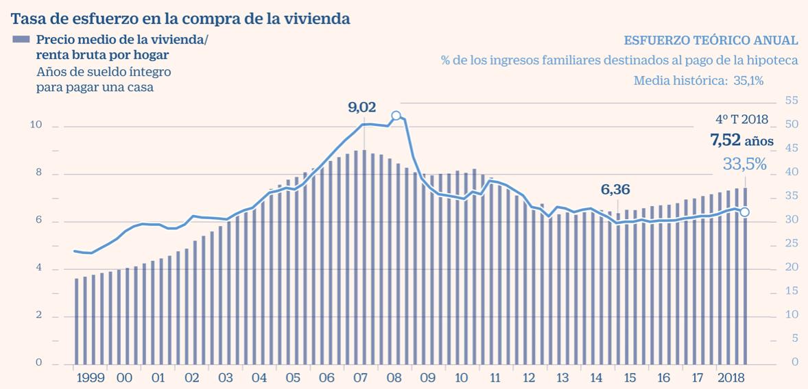 grafica de la tasa de esfuerzo (precio vivienda / renta por hogar) desde 1999 a 2018