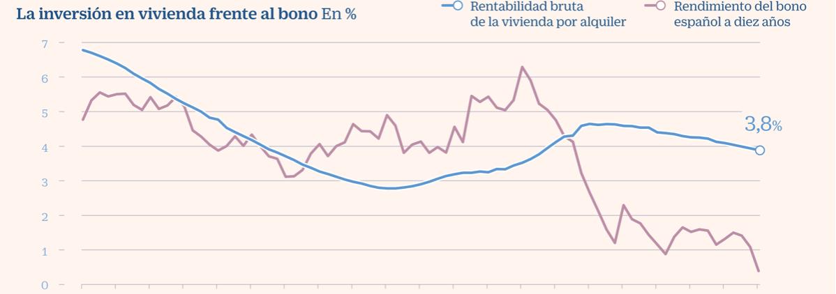 grafico comparando la rentabilidad del bono español frente a la vivienda en alquiler