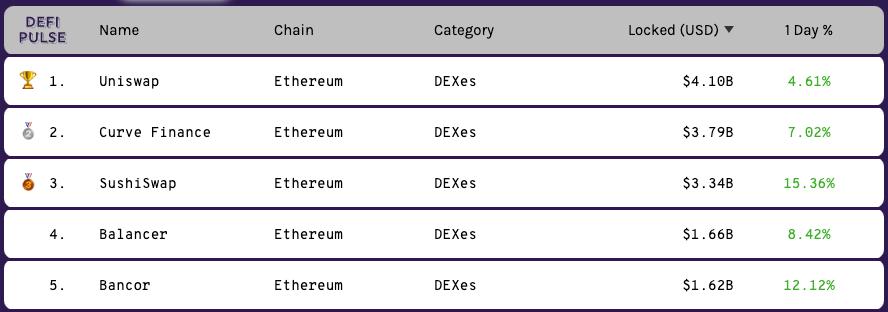 tabla de intercambio de las principales criptomonedas en Etherium