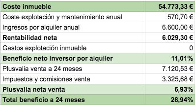 tabla con el beneficio esperado a dos años por la venta del inmueble tokenizado en sevilla