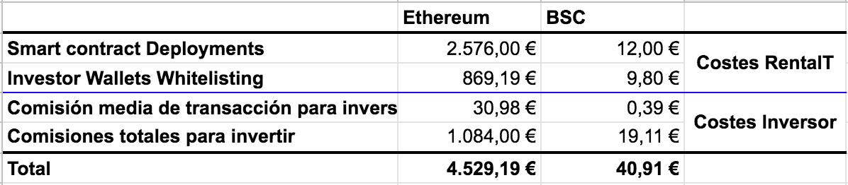 tabla de costes en etherium y bsc