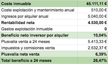 tabla con el beneficio esperable a dos años de la venta del inmueble tokenizado en valencia