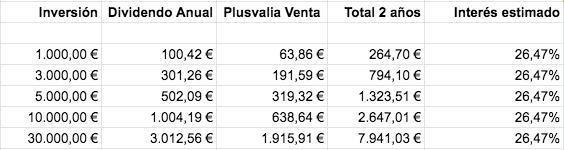 Tabla con el dividendo, la plusvalía y el interés del inmueble tokenizado de Valencia en función de la inversión