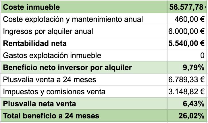 tabla con el beneficio esperable a dos años por la venta del inmueble tokenizado en sevilla