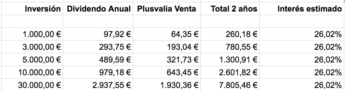 Tabla con el dividendo, la plusvalía y el interés del inmueble tokenizado de Sevilla en función de la inversión